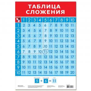 Плакат  Таблица сложения Дрофа-Медиа