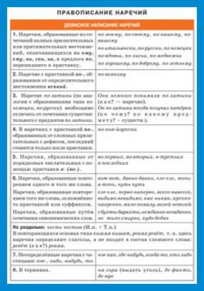Книга Айрис Правописание наречий 3+